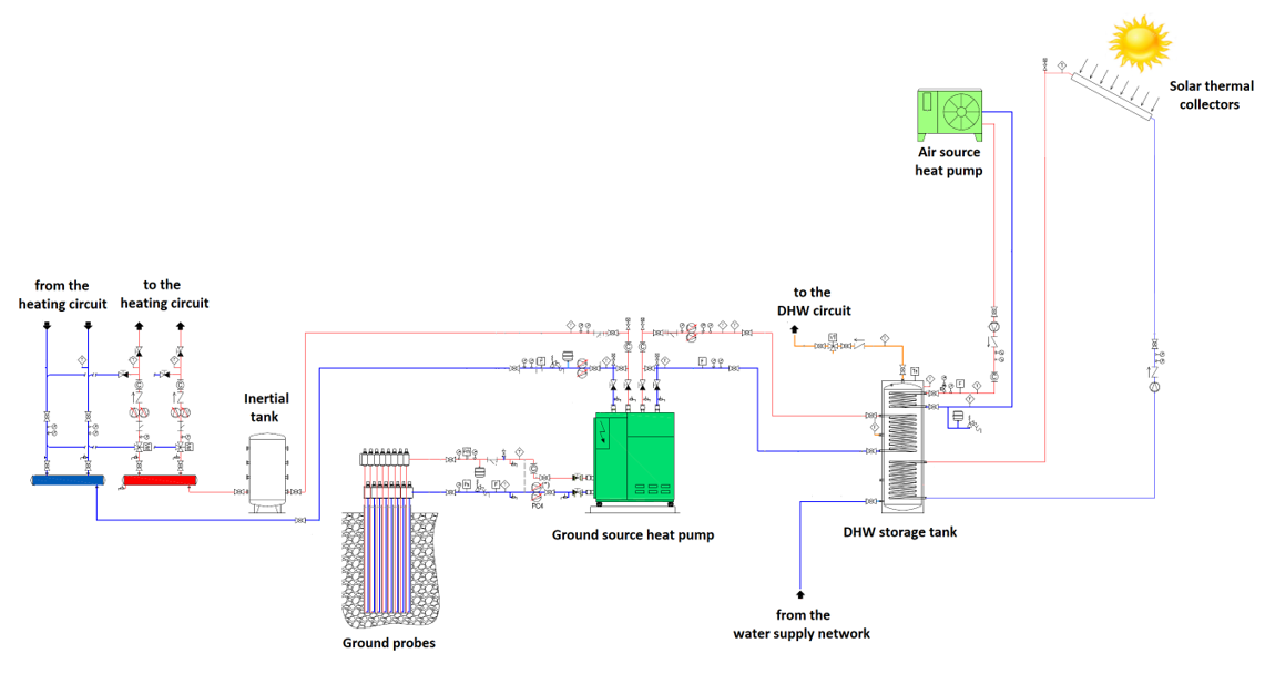 The thermal system of the Smart Energy Building – Energia2020